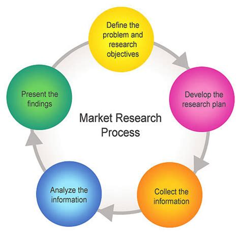 What is the methodology of a research paper